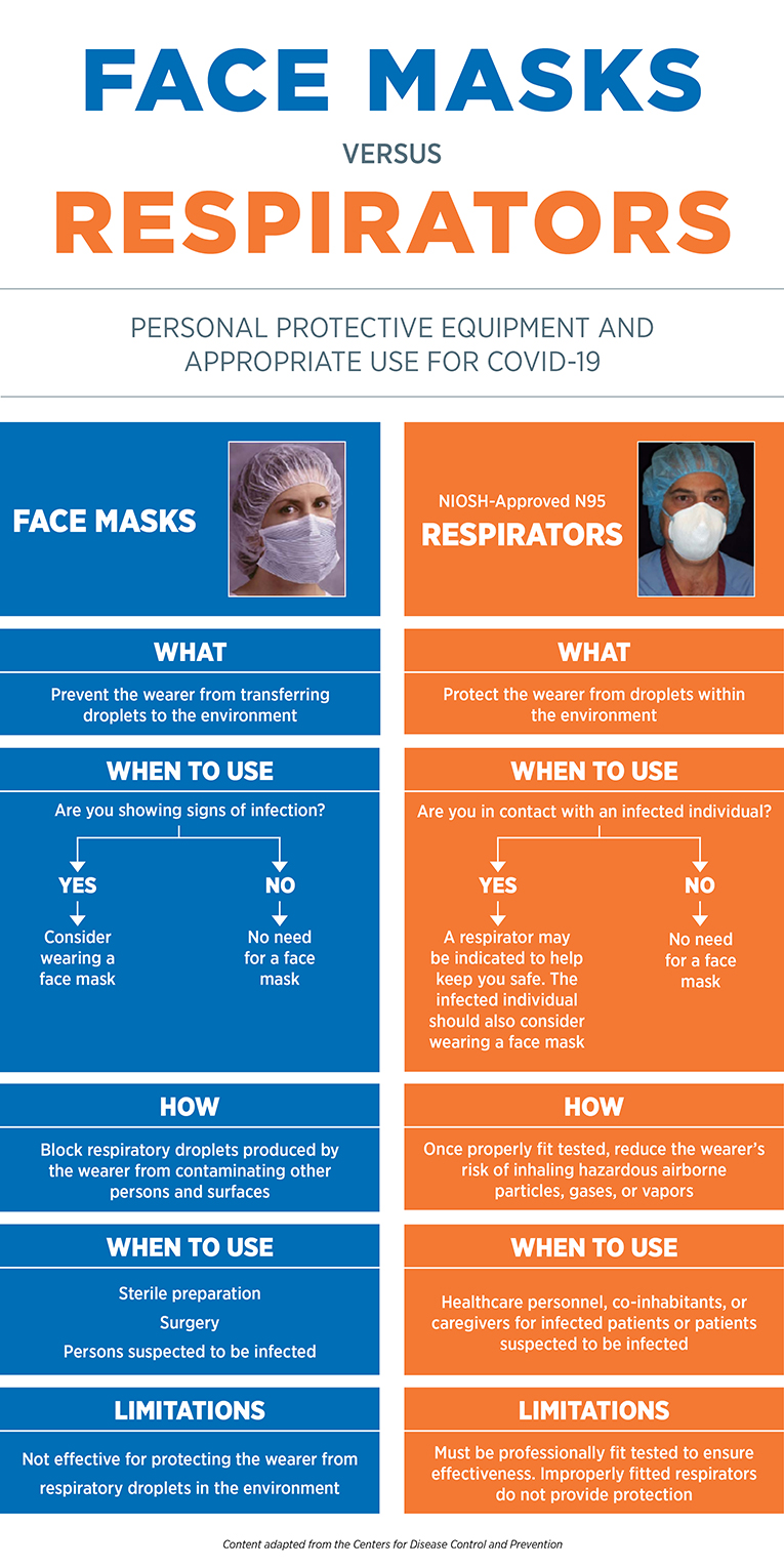 Face Masks versus Respirators